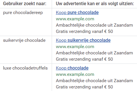 11-g-Ads-keyword-syntaxis Adverteren met Google Ads voor beginners (2019)
